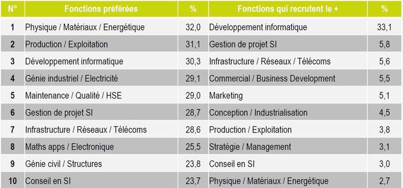 Les envies des jeunes ingénieurs diffèrent des propositions des recruteurs. Source: Baromètre                  <i>JobTeaser</i>.