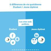 Les six différences entre la vie d'un étudiant et celle d'un jeune diplômé