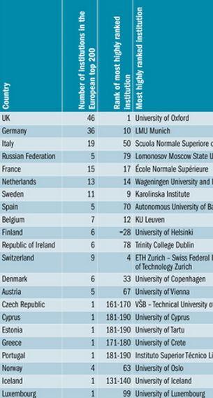 7 pays sur 22 ne comptent qu'une université citée dans le classement: République Tchèque, Chypre, Estonie, Grèce, Portugal, Islande et Luxembourg. © THE