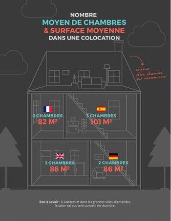 La surface moyenne d'une colocation à Londres est de 88 m² pour trois chambres.