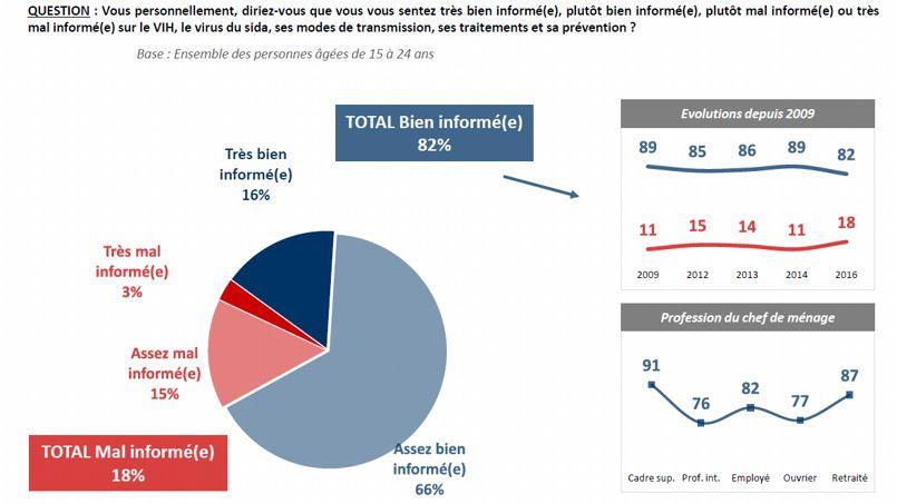 En 2009, 89% des jeunes s'estimaient bien informés. Aujourd'hui, ce pourcentage s'élève à 82%. © IFOP pour Sidaction.