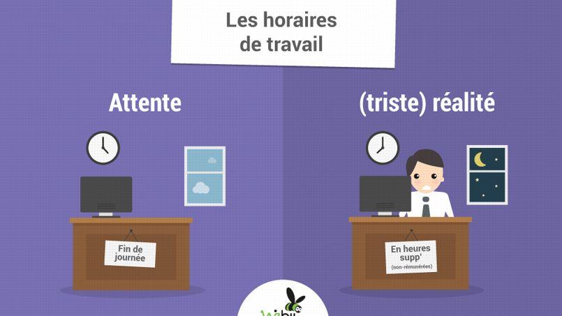 Premier Emploi La Deception Des Jeunes Diplomes En Images Le