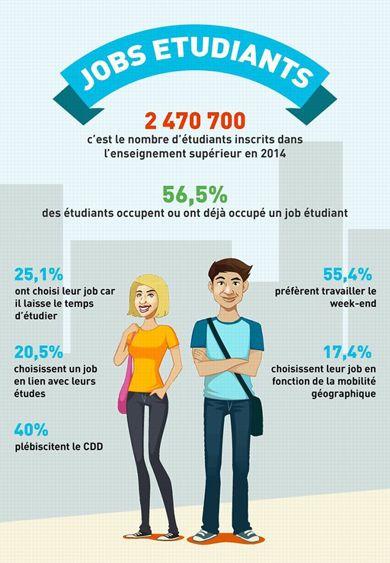 Plus de la moitié des jeunes préfèrent travailler le week-end. .