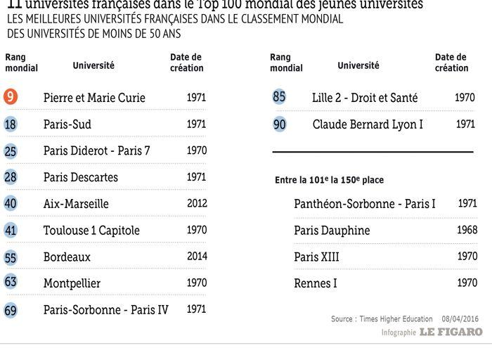 Ce sont parfois des universités très anciennes comme la Sorbonne (XIII ème siècle), mais la création de l'entité est récente: Paris IV a été créée après 1968.