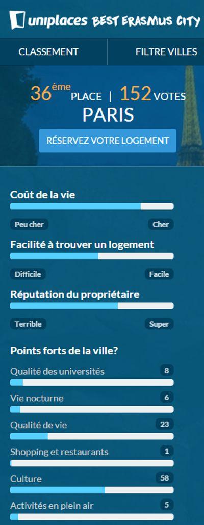 Les points faibles de Paris: le fort coût de la vie et la difficulté à trouver un logement. © Uniplaces