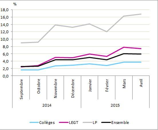 Le taux d'absentéisme en lycée professionnel ne passe jamais sous la barre des 9%...