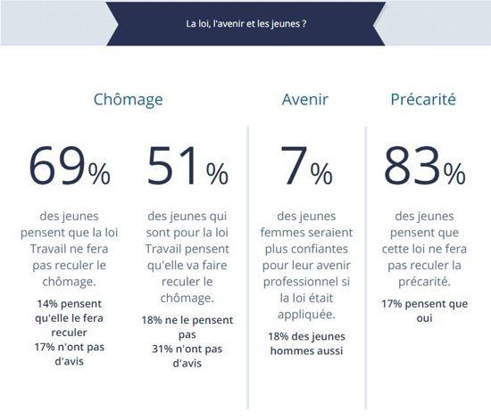Sept Jeunes Sur Dix Sont Opposes A La Loi Travail Le