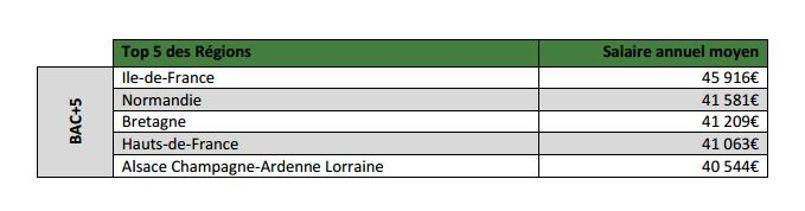 Les Bac+5 pourront percevoir un salaire moyen de 45 916€ par an s'ils travaillent en Ile-de-France.