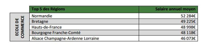 L'Ile-de-France disparaît du Top5 des régions offrant les meilleures rémunérations .