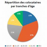 44% des colocataires ont plus de 25 ans. © SeLoger/Appartager