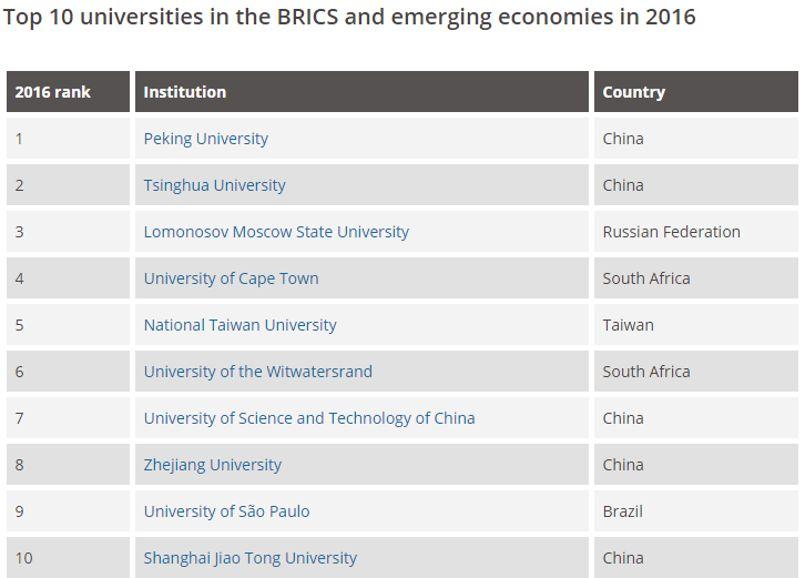 Cinq universités du top 10 sont chinoises. © Times Higher Education