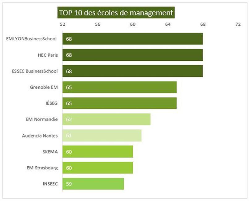 Toutes les écoles progressent, l'ICD double même son influence en passant de 19 à 38!, à l'exception notable d'ESCP Europe qui perd 10 points d'influence en un an et passe du 4ème au 20ème rang.
