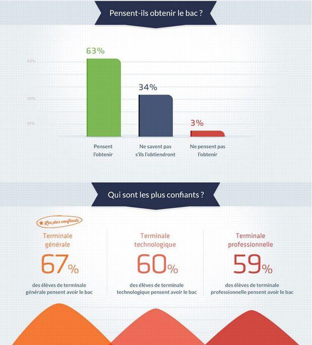 Les élèves des filières L, ES et S sont plus confiants que les autres. (Infographie Diplomeo)
