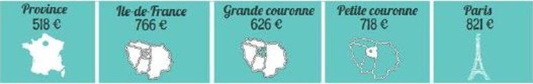 En province, le budget logement des étudiants s'élève en moyenne à 518 €. ©LocService.fr