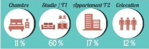 Le loyer moyen pour un studio de 24 m² est de 477 €. ©LocService.fr