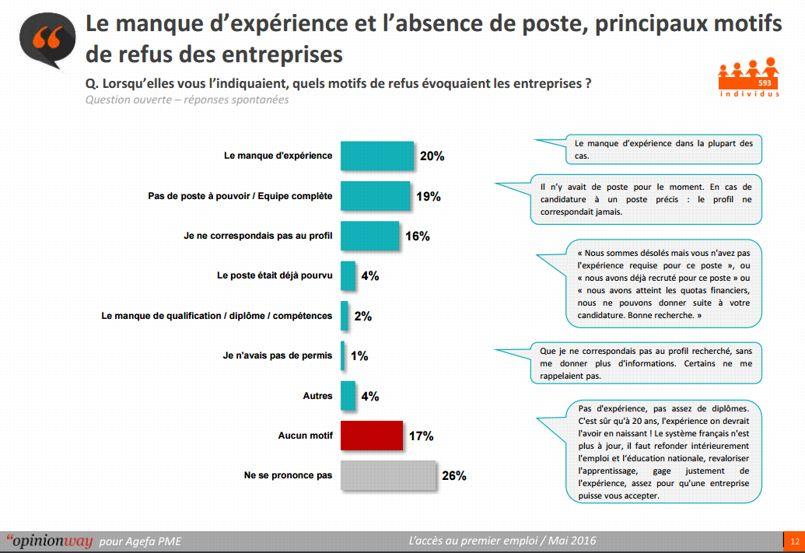 Le manque d'expérience est un écueil bien plus grand que le manque de qualfication.
