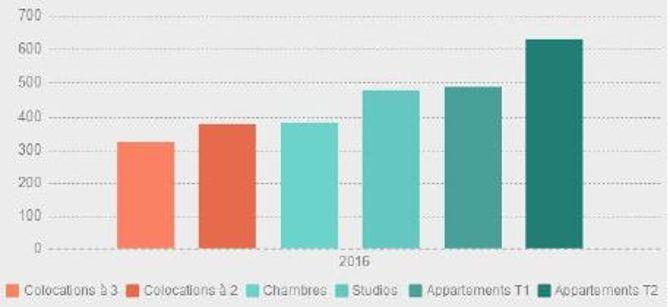 Les loyers moyens des logements étudiants en France. ©LocSrvice.fr