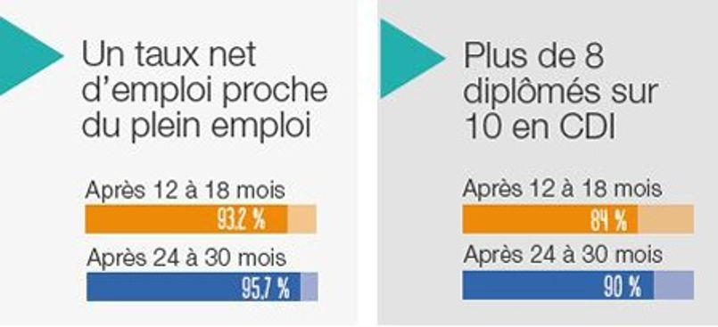 La part des emplois avec statut cadre est stable à plus de 85%.