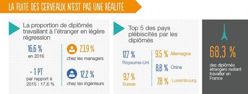 Pas moins de 68,3% des étudiants étrangers ayant effectué leurs études dans l'Hexagone commencent leur carrière en France.