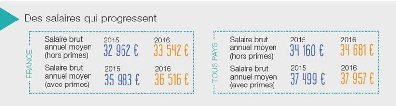 Les salaires bruts annuels moyens d'entrée dans la vie active sont revus à la hausse par rapport à l'année précédente.