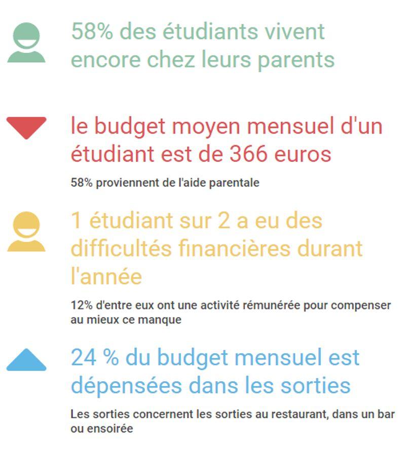 Les conditions de vie des étudiants en 2016 sont «alarmantes» selon la SMEREP