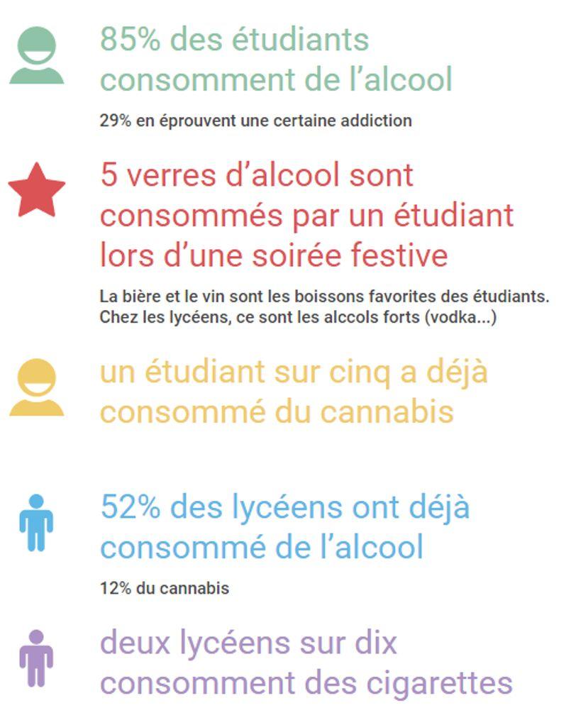 50% des étudiants jugent l'alcool et le cannabis aussi dangereux. Pour 25%, l'alcool n'est pas une drogue.