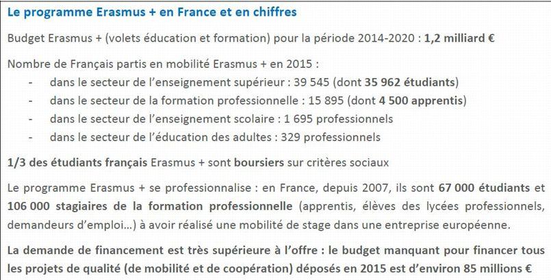 Source: Agence Erasmus + France.