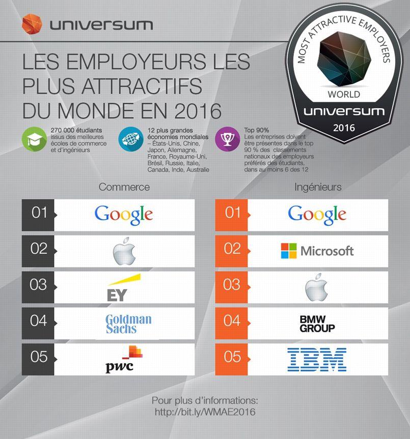 Google et Apple au sommet © Universum