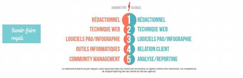 67% des agences mais aussi des annonceurs interrogés déclarent préférer les profils généralistes aux spécialistes.