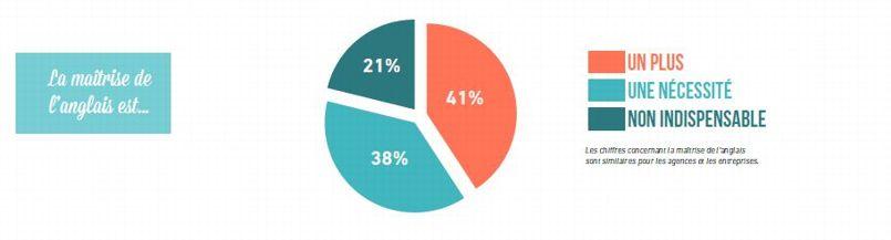 La maîtrise de l'anglais est également un plus pour 41% des entreprises interrogées.