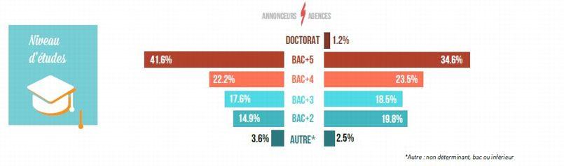 Un peu plus d'un communicant sur cinq recrutés par les annonceurs et les agences est à un niveau Bac+4.