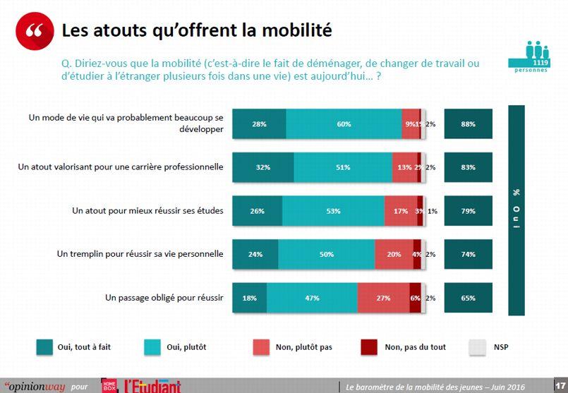 La majorité des jeunes est consciente que la mobilité offre d'importants atouts, tant sur le plan personnel que sur le plan professionnel. © OpinionWay