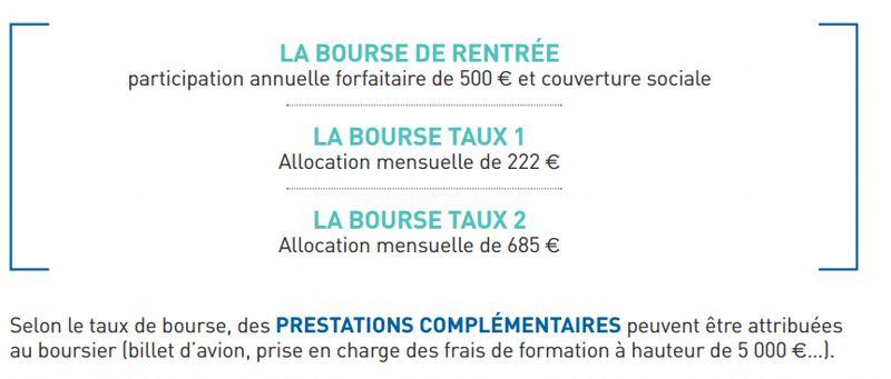 La bourse permet aux élèves des lycées français de poursuivre leurs études sans l'aide de leurs parents.
