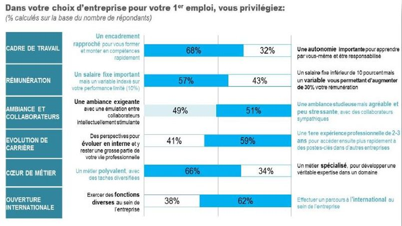 57 % sondés privilégient un salaire fixe et confortable plutôt qu'une rémunération plus élevée mais variable et risquée.
