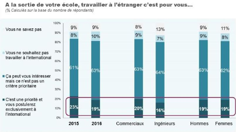 S'ils devaient partir, 76% des sondés envisageraient un retour en France au bout de cinq années à l'étranger.