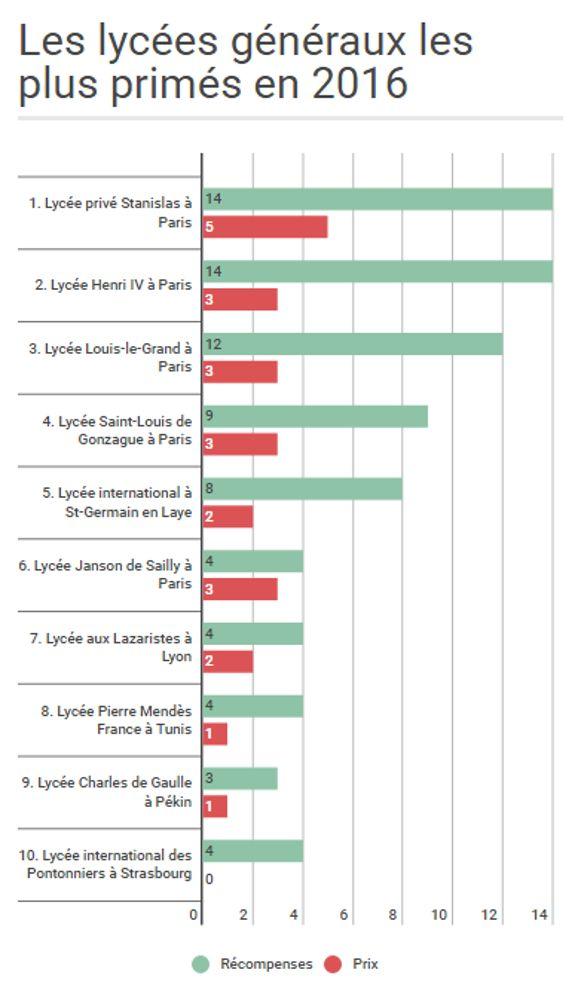 En 2016, 60 % des lycées les plus primés étaient à Paris.