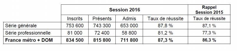 Les chiffres de la session de 2016 sont en hausse.