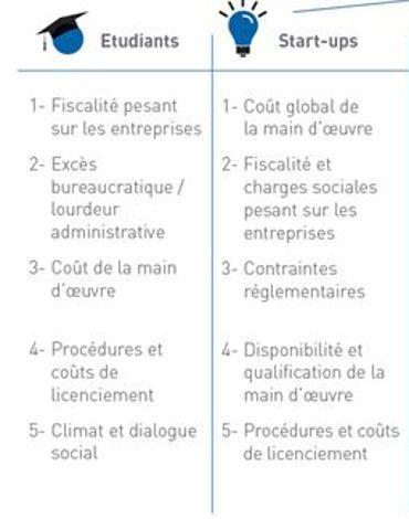 Pour les étudiants, c'est la fiscalité trop lourde qui constitue le frein principal à la compétitivité. ©Consult'in France/Ifop