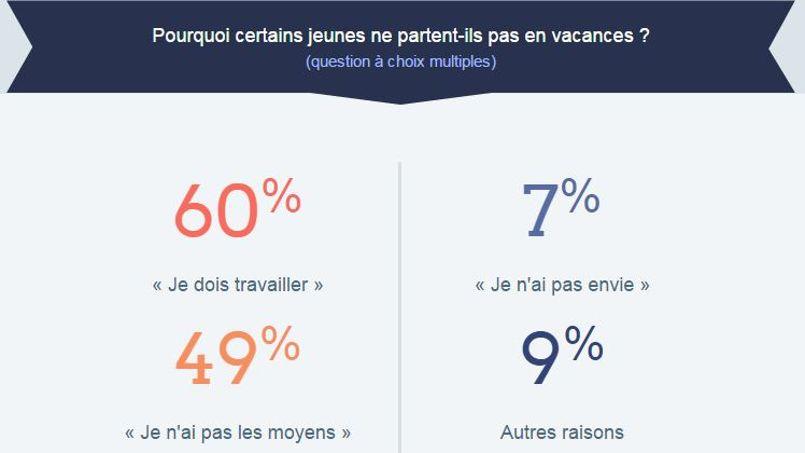 70% des jeunes sondés ne partent pas en vacances pour faire des économies. ©Diplomeo