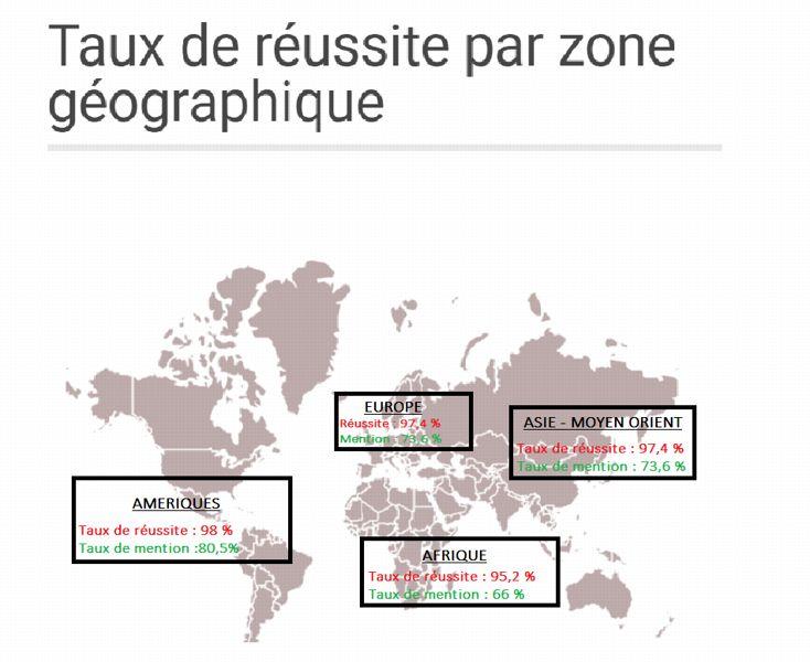 Ce sont les lycées français du continent américain qui arrivent premiers cette année;