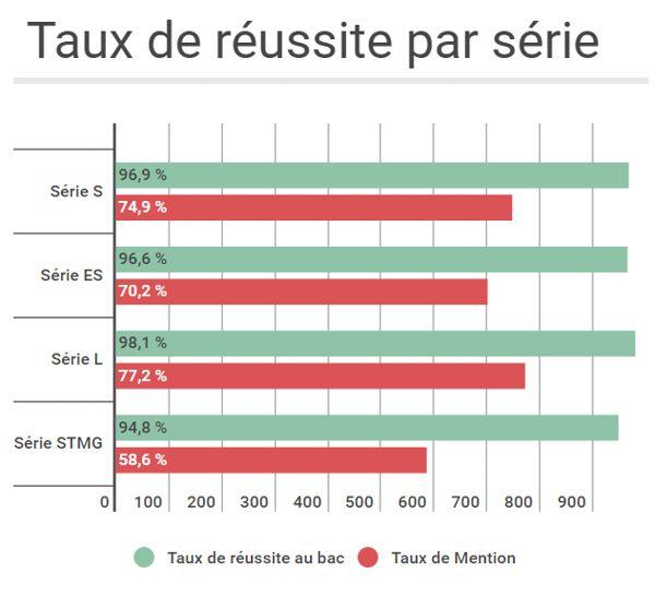 En métropole, 48,2 % des candidats au bac ont obtenu une mention