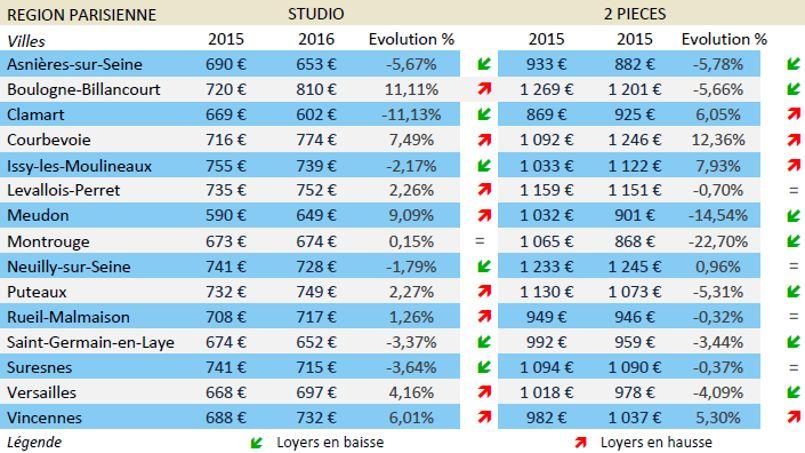 Habiter un studio à Boulogne, Courbevoie, Issy, Levallois, Neuilly, Puteaux et Vincennes coûte plus cher qu'à Paris! © Location-etudiant.fr