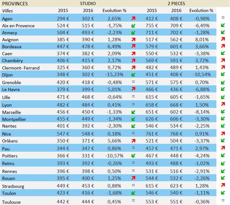 À Avignon, les loyers des T2 connaissent 8% d'augmentation. © Location-etudiant.fr