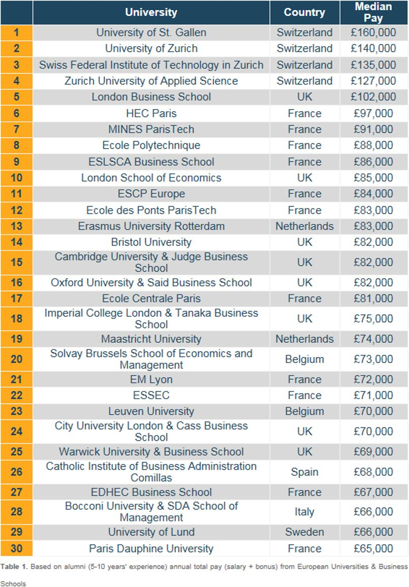 Emolument a analysé les salaires et les bonus de 5 622 diplômés d'une université européenne. © Emolument