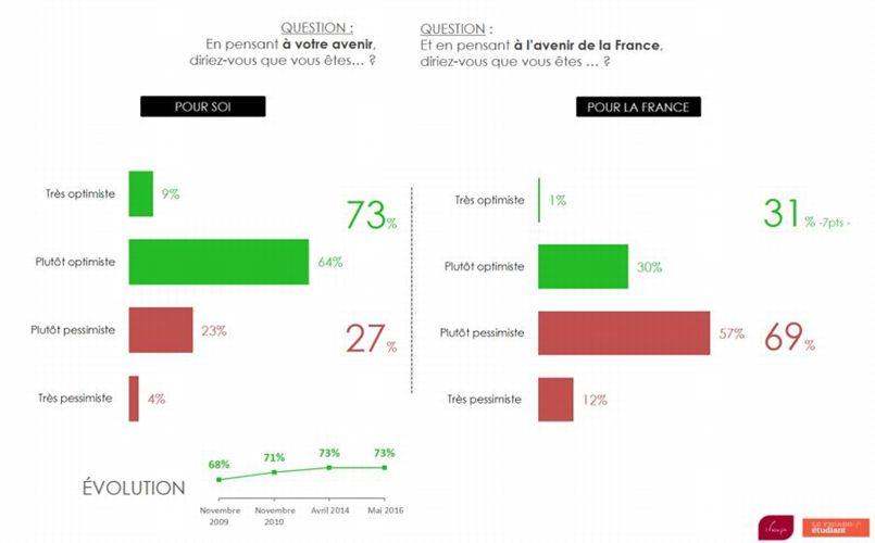 Seulement 4% des jeunes se disent très pessimistes quant à leur avenir.