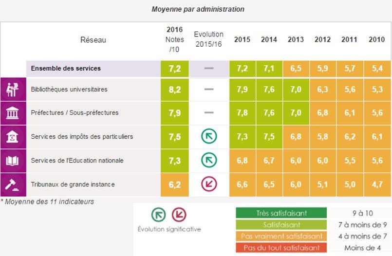 La note moyenne de satisfaction des usagers s'élève à 7,2/10. © Secrétariat général pour la modernisation de l'action publique
