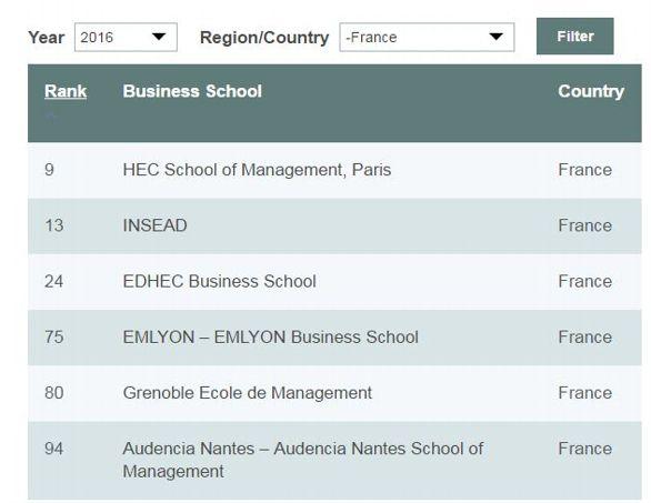 Les six écoles françaises distinguées par  <i>The Economist</i>, en 2016.