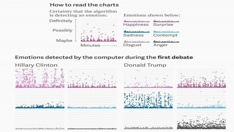 Le graphique nous montre une plus grande joie chez Clinton, et un niveau d'énervement et de tristesse très élevé chez Trump. © Qz.com
