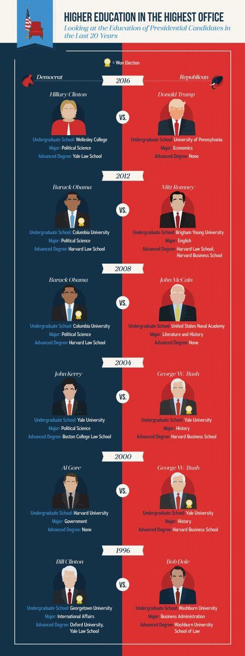 Cela fait plus de 50 ans que le pays n'a pas élu un président n'étant pas allé à l'université.