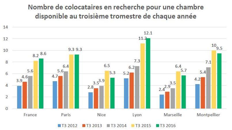 En un an, la ration a doublé sur l'ensemble de la France.